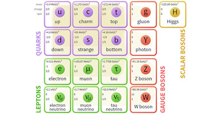 Illustration of Particle Physics