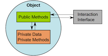 Illustration of Object-Oriented Programming